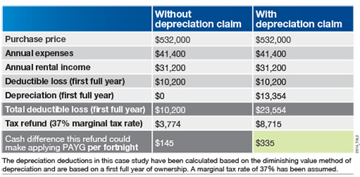 case-study-depreciation-payg